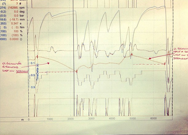 The telemetry data published by Lewis Hamilton