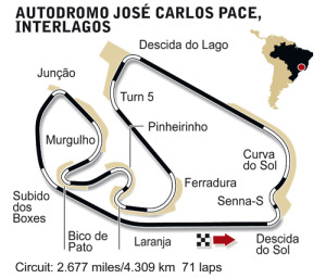 Interlagos circuit diagram
