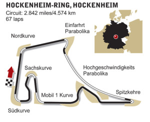 Hockenheimring circuit diagram